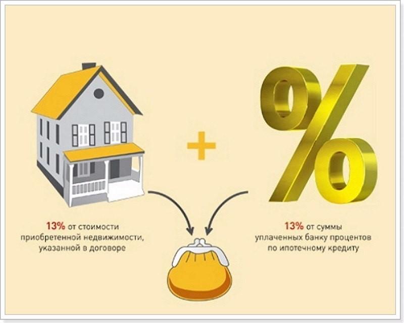 Налоговый вычет на ссуду на жилье микрозаймы дающие займ с плохой кредитной историей